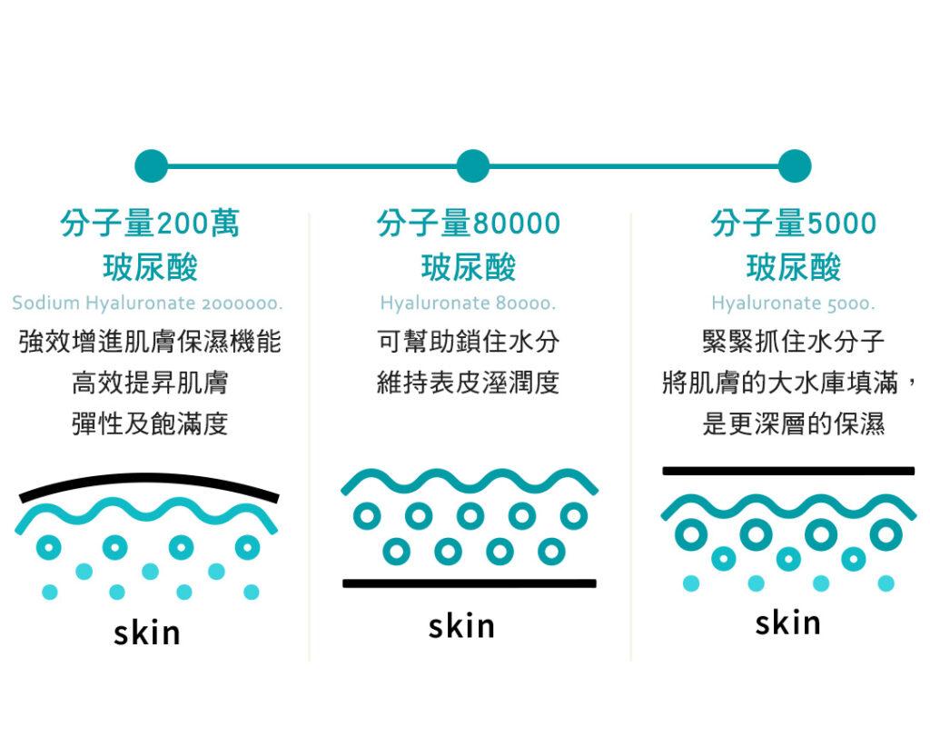 玻尿酸保濕分子量