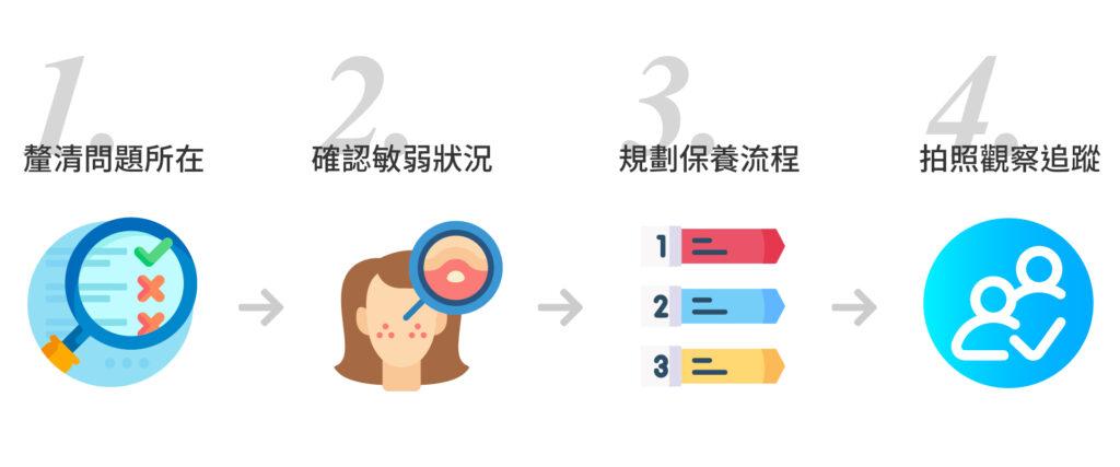ELSA近20年來拯救無數爛臉,用的是什麼方法?  Step 1.先釐清問題所在   Step 2.確認肌膚是否已經呈現敏感受傷狀態   Step 3.排定初步流程   Step 4.後續拍照記錄、追蹤狀況